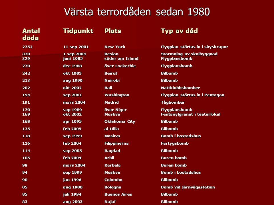 Värsta terrordåden sedan 1980