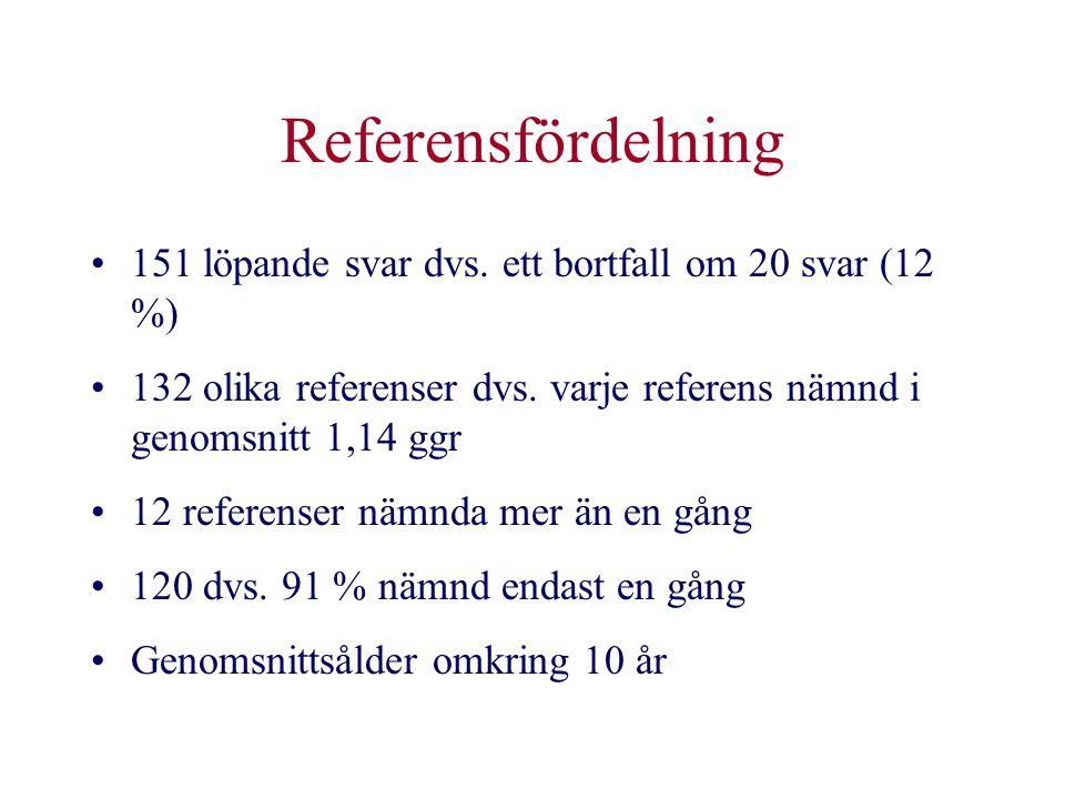 Referensfördelning 151 löpande svar dvs. ett bortfall om 20 svar (12 %) 132 olika referenser dvs. varje referens nämnd i genomsnitt 1,14 ggr.