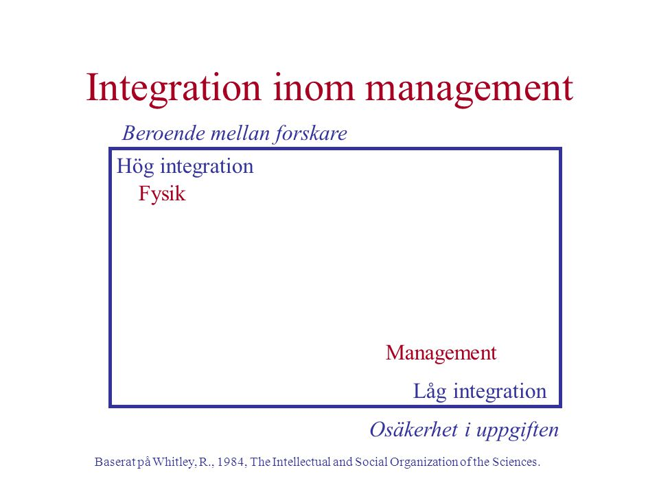 Integration inom management