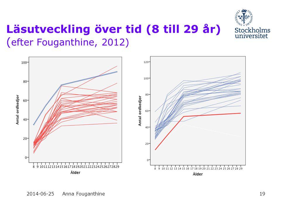 Läsutveckling över tid (8 till 29 år) (efter Fouganthine, 2012)