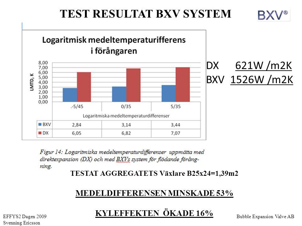 TESTAT AGGREGATETS Växlare B25x24=1,39m2 MEDELDIFFERENSEN MINSKADE 53%