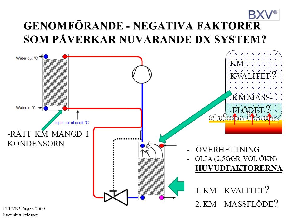 GENOMFÖRANDE - NEGATIVA FAKTORER SOM PÅVERKAR NUVARANDE DX SYSTEM