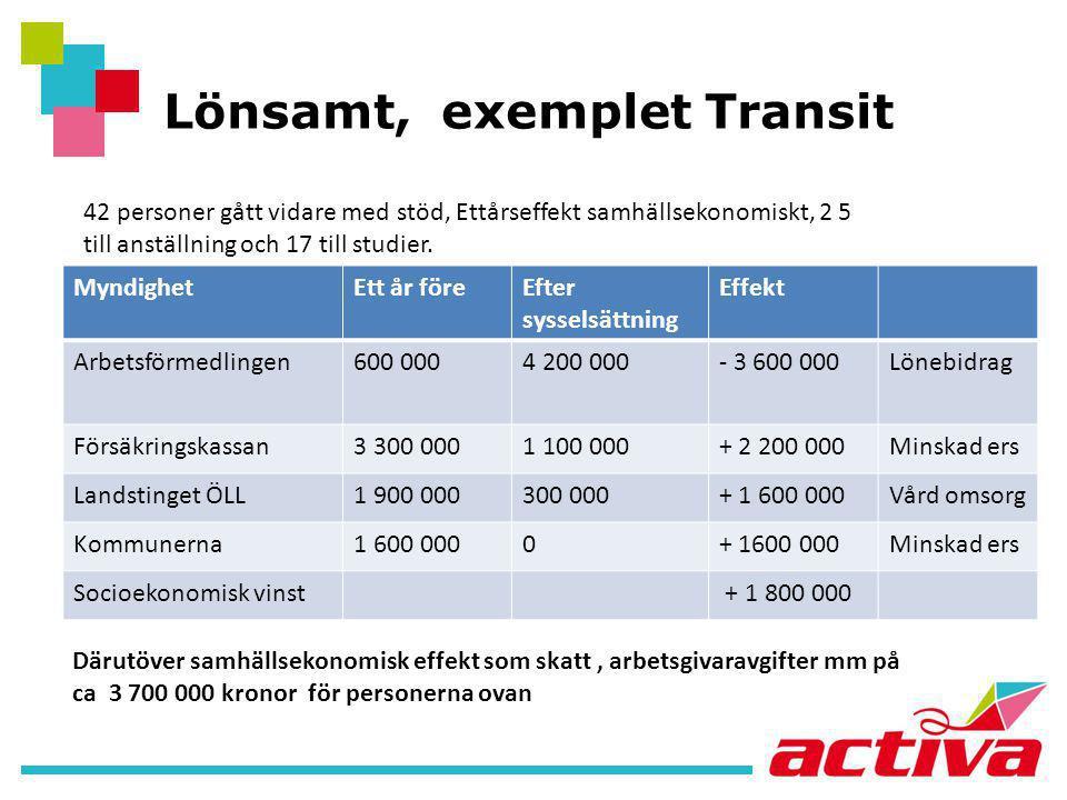 Lönsamt, exemplet Transit