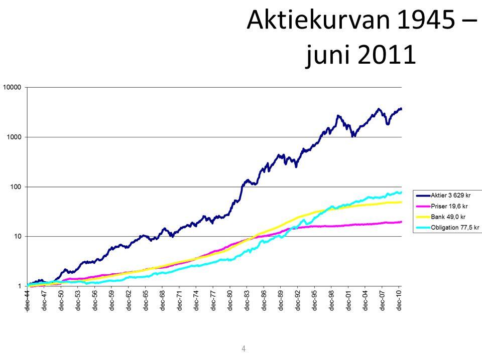 Aktiekurvan 1945 – juni 2011