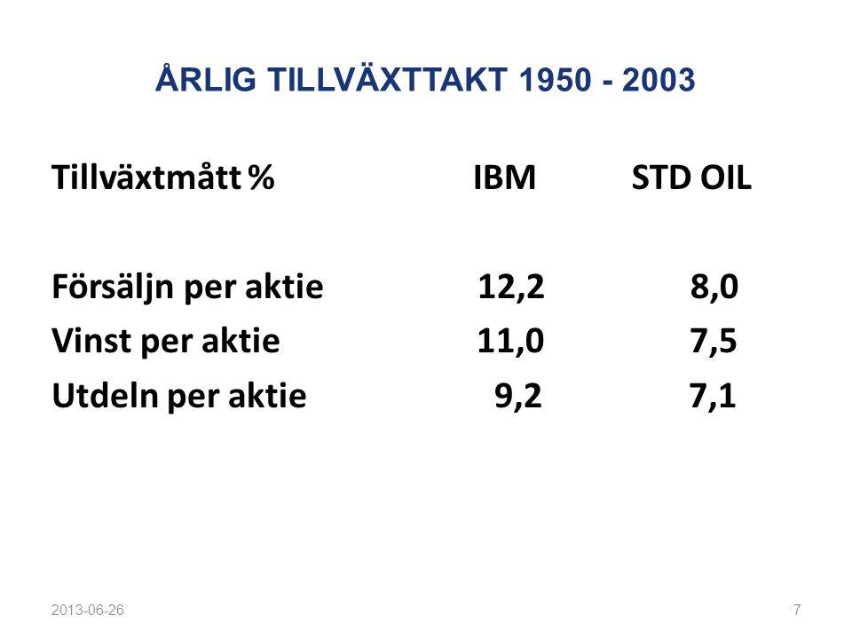 ÅRLIG TILLVÄXTTAKT 1950 - 2003 Tillväxtmått % IBM STD OIL Försäljn per aktie 12,2 8,0 Vinst per aktie 11,0 7,5 Utdeln per aktie 9,2 7,1