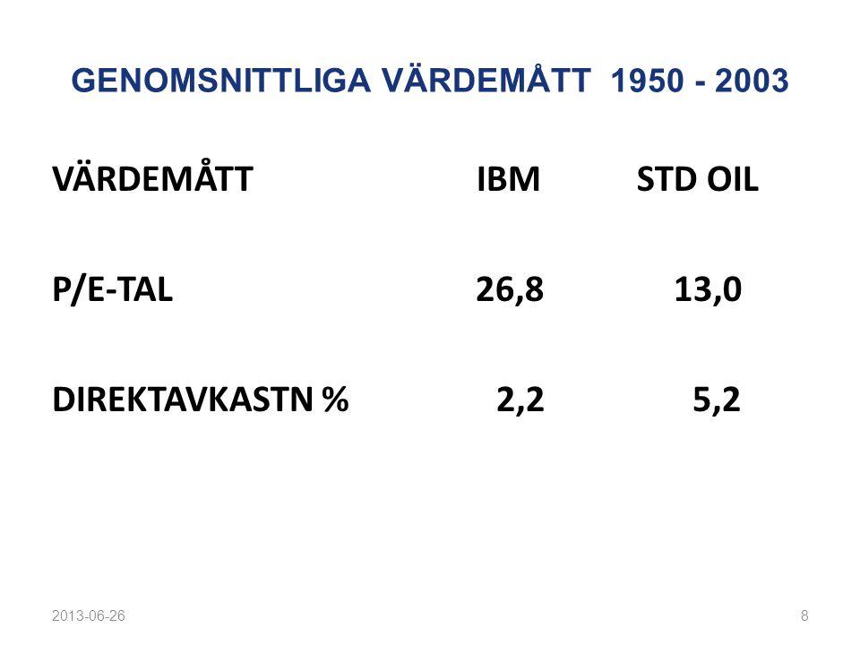 GENOMSNITTLIGA VÄRDEMÅTT 1950 - 2003