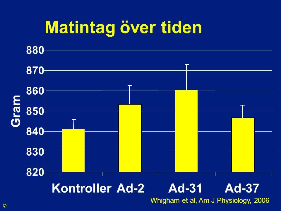 Matintag över tiden Gram Kontroller Ad-2 Ad-31 Ad-37 880 870 860 850