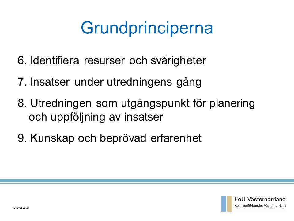 Grundprinciperna 6. Identifiera resurser och svårigheter