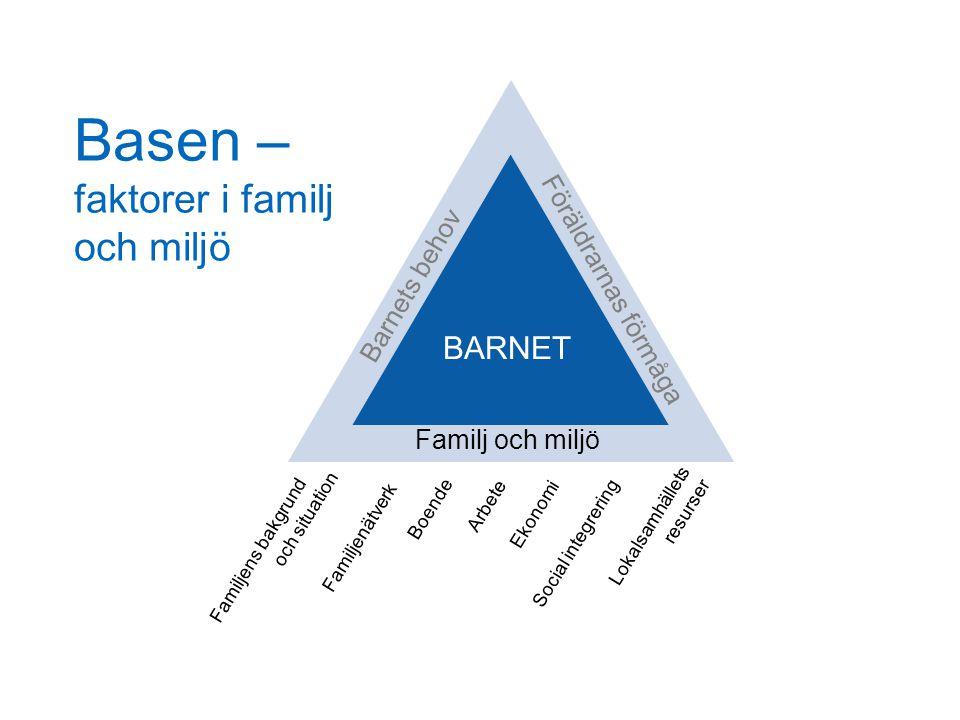 Basen – faktorer i familj och miljö