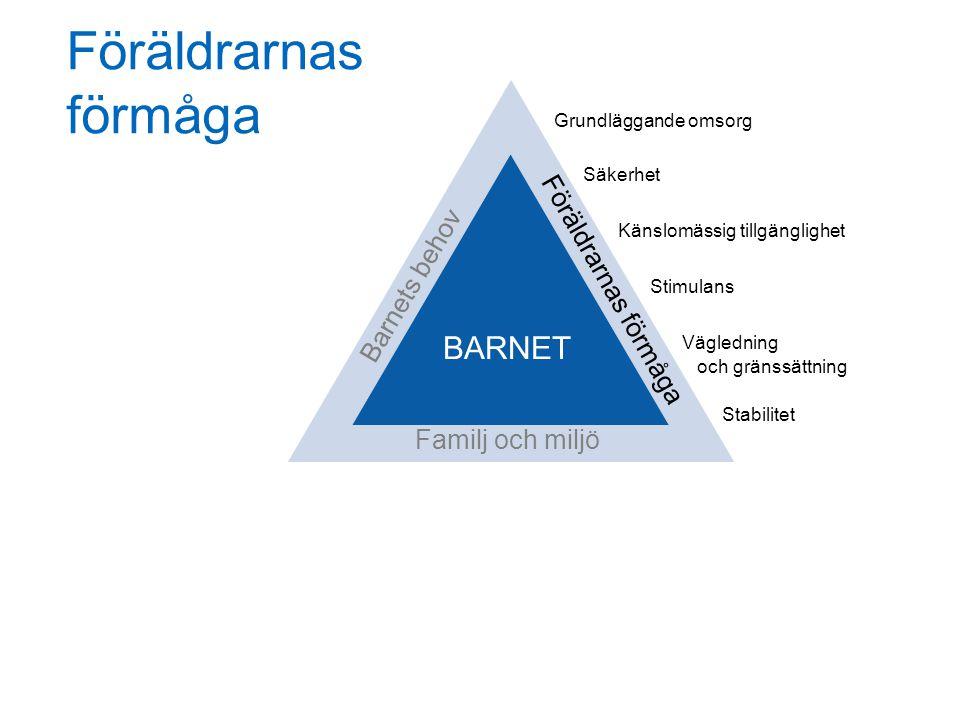 Föräldrarnas förmåga BARNET Föräldrarnas förmåga Barnets behov