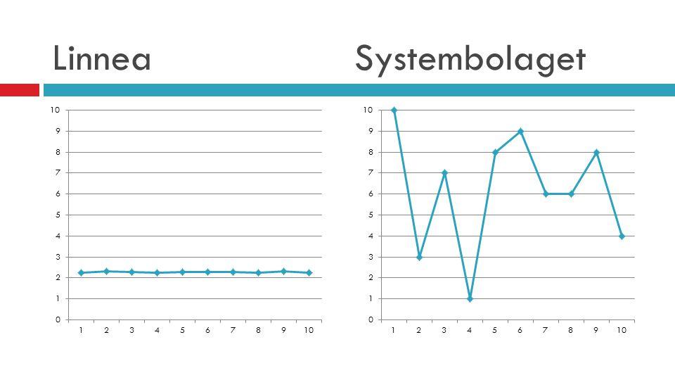 Linnea Systembolaget Rent visuellt är det enkelt att se att exemplet Systembolaget innehåller en större variation är exemplet Linnea.