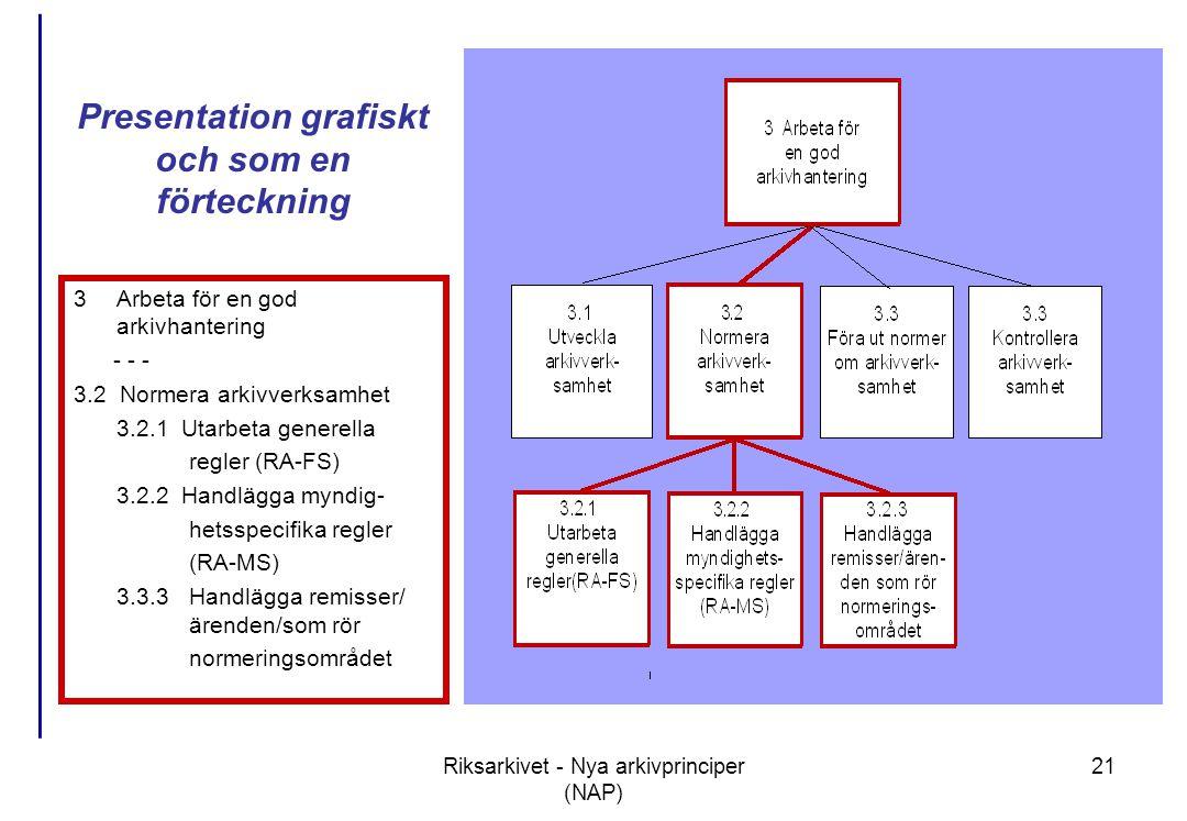 Presentation grafiskt och som en förteckning