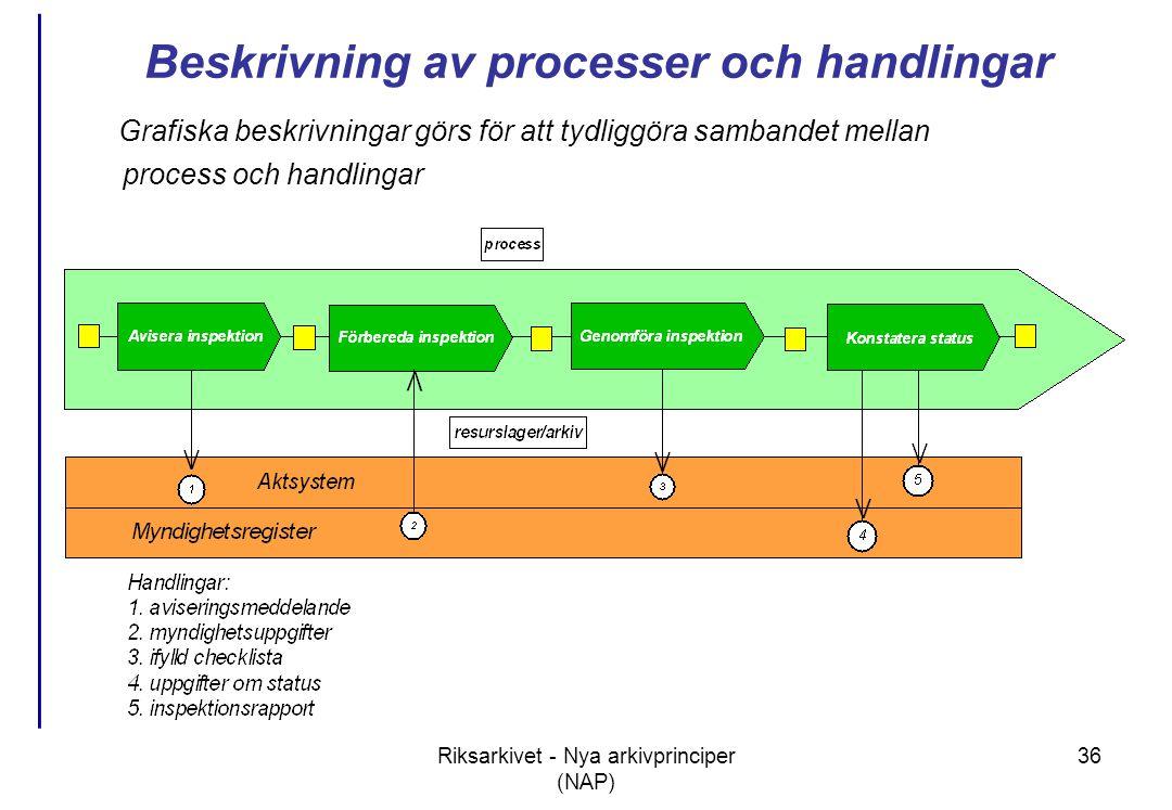 Beskrivning av processer och handlingar