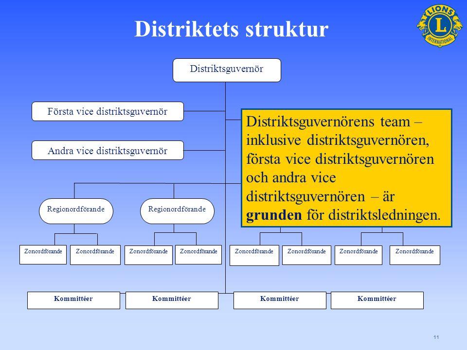En teammetod för distriktsledningen