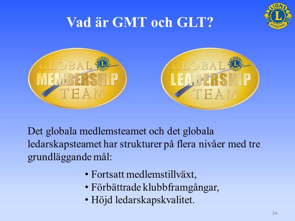 Det globala medlemsteamet
