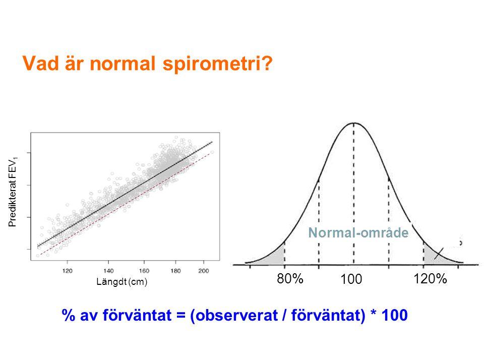 Vad är normal spirometri