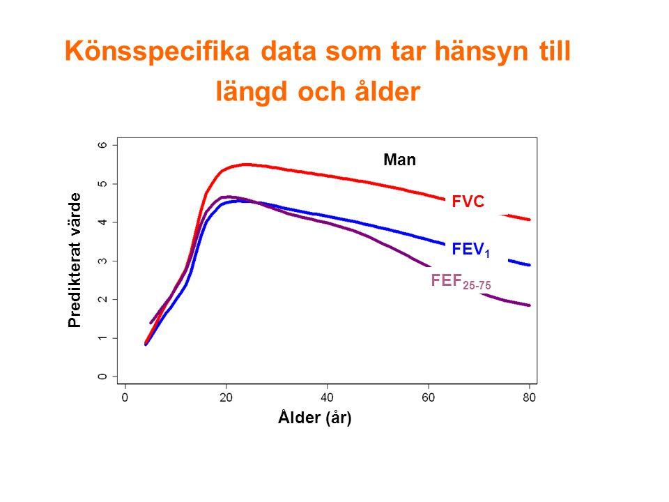 Könsspecifika data som tar hänsyn till