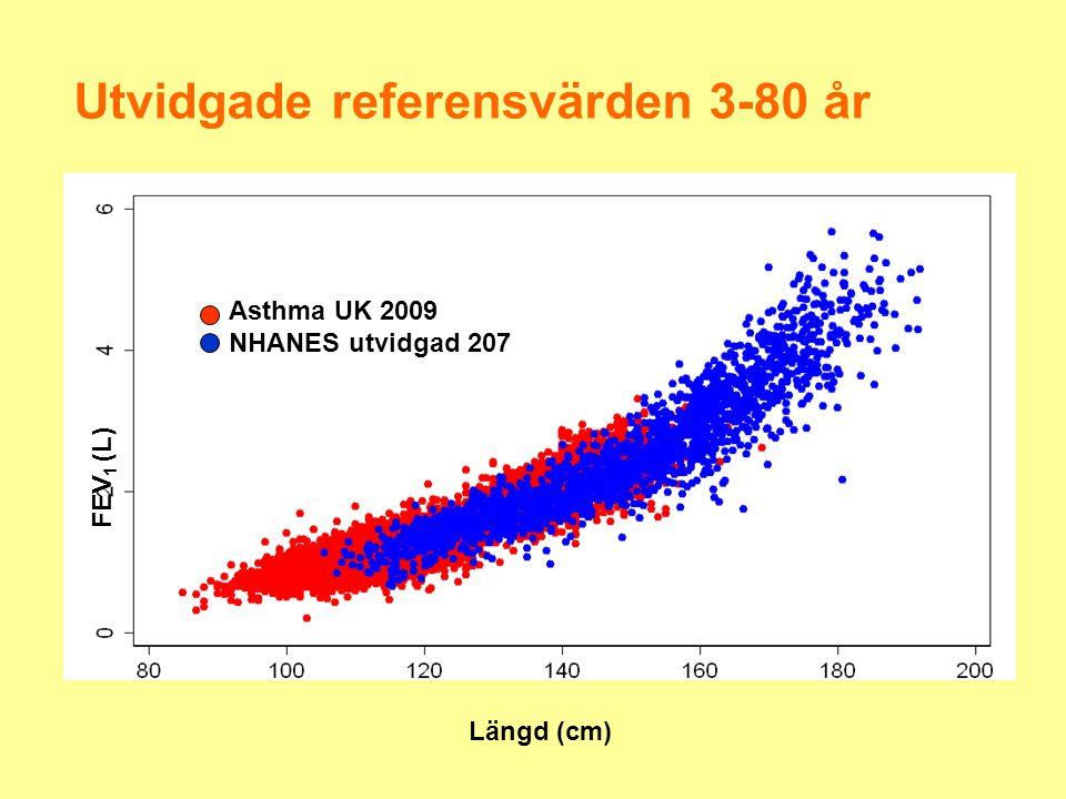Utvidgade referensvärden 3-80 år
