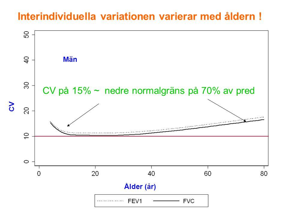 Interindividuella variationen varierar med åldern !