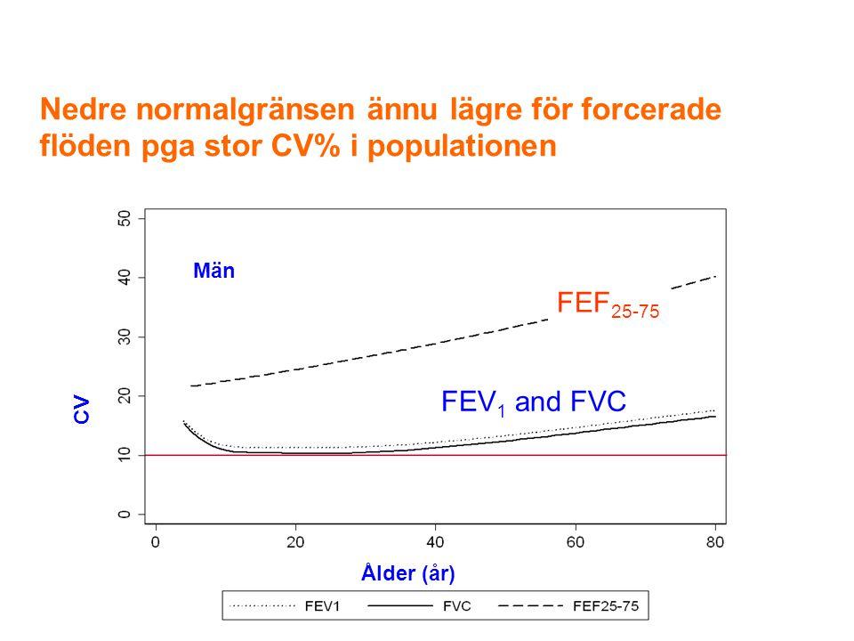Nedre normalgränsen ännu lägre för forcerade flöden pga stor CV% i populationen