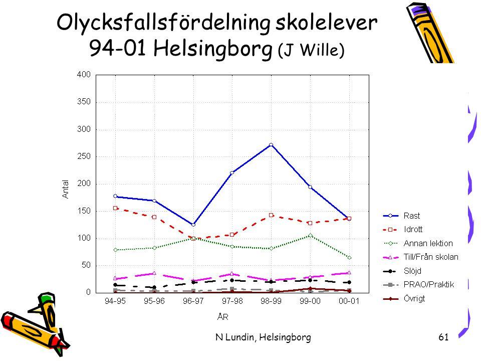 Olycksfallsfördelning skolelever 94-01 Helsingborg (J Wille)