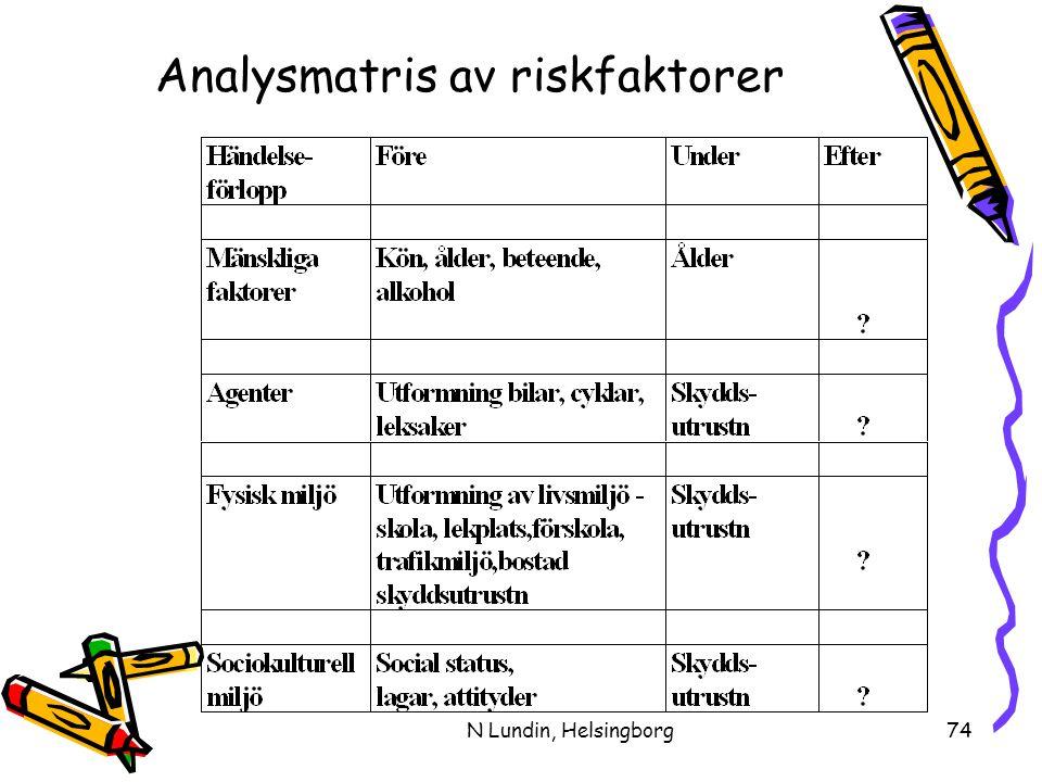 Analysmatris av riskfaktorer