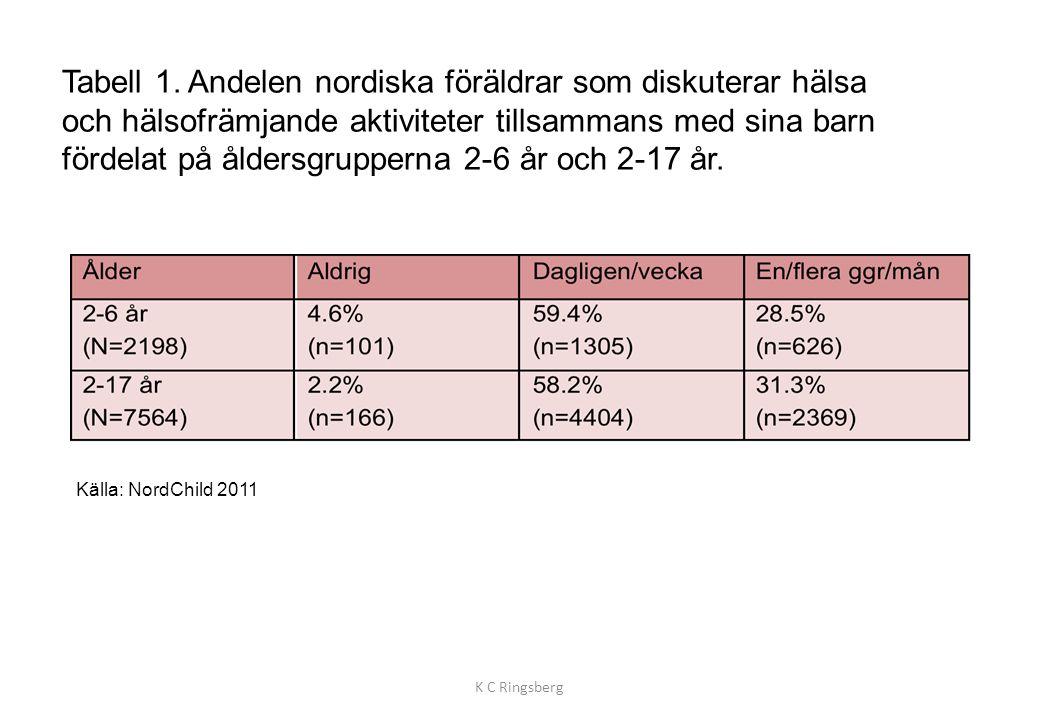 Tabell 1. Andelen nordiska föräldrar som diskuterar hälsa och hälsofrämjande aktiviteter tillsammans med sina barn fördelat på åldersgrupperna 2-6 år och 2-17 år.