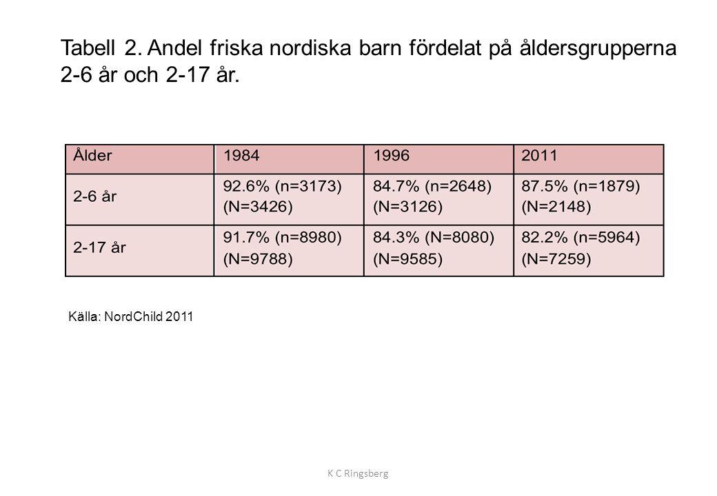 Tabell 2. Andel friska nordiska barn fördelat på åldersgrupperna 2-6 år och 2-17 år.