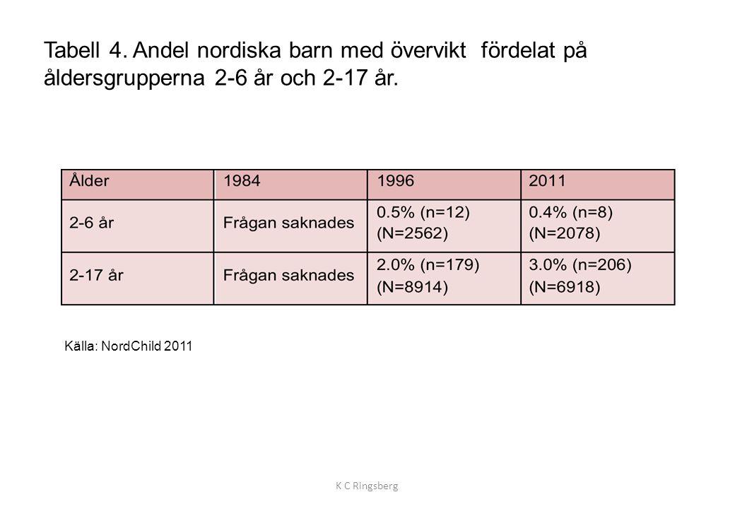 Tabell 4. Andel nordiska barn med övervikt fördelat på åldersgrupperna 2-6 år och 2-17 år.