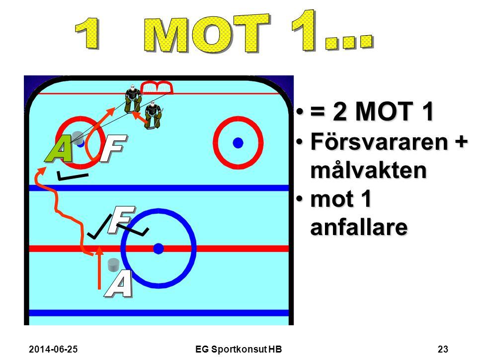= 2 MOT 1 1 MOT 1... Försvararen + målvakten mot 1 anfallare A F F A