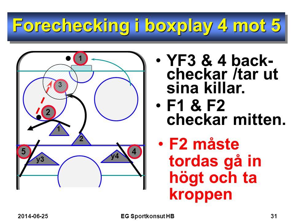 Forechecking i boxplay 4 mot 5