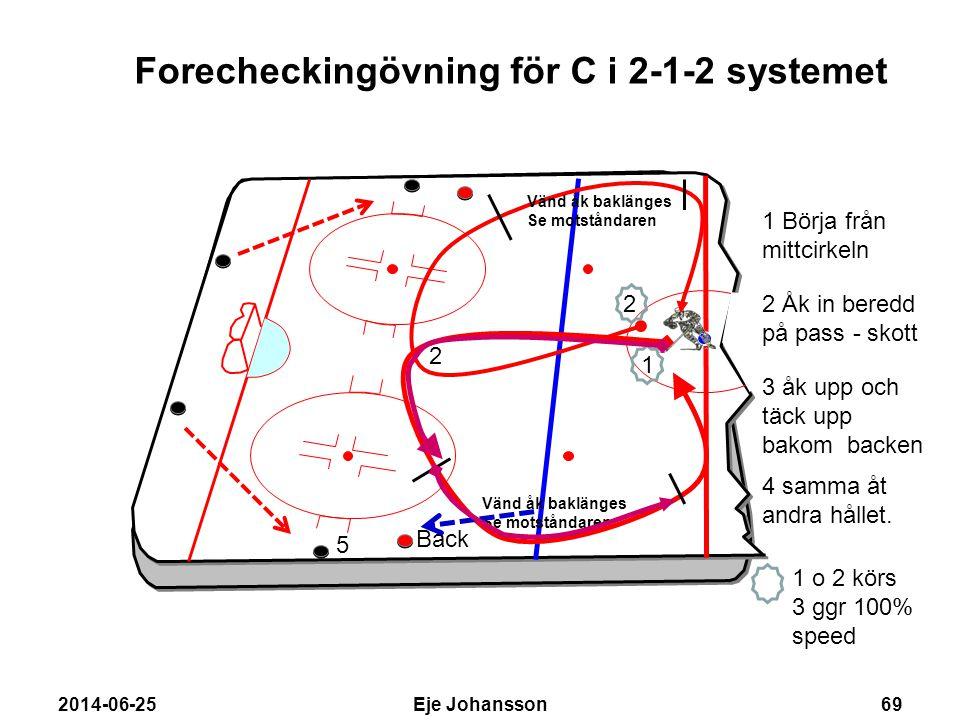 Forecheckingövning för C i 2-1-2 systemet
