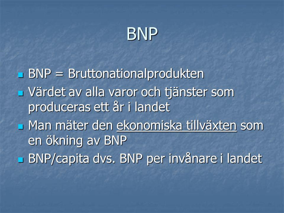 BNP BNP = Bruttonationalprodukten