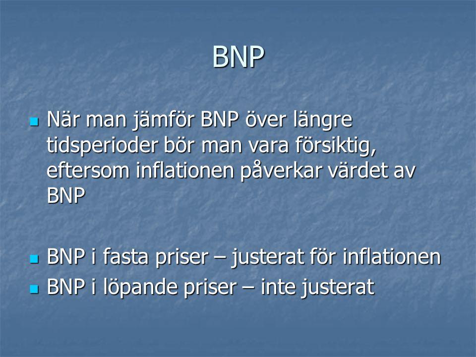 BNP När man jämför BNP över längre tidsperioder bör man vara försiktig, eftersom inflationen påverkar värdet av BNP.