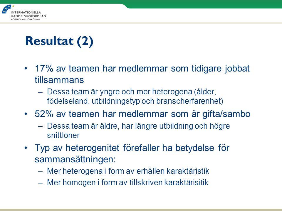 Resultat (2) 17% av teamen har medlemmar som tidigare jobbat tillsammans.