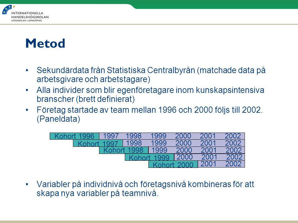 Metod Sekundärdata från Statistiska Centralbyrån (matchade data på arbetsgivare och arbetstagare)