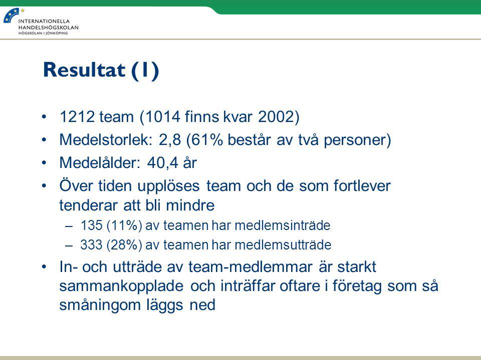 Resultat (1) 1212 team (1014 finns kvar 2002)