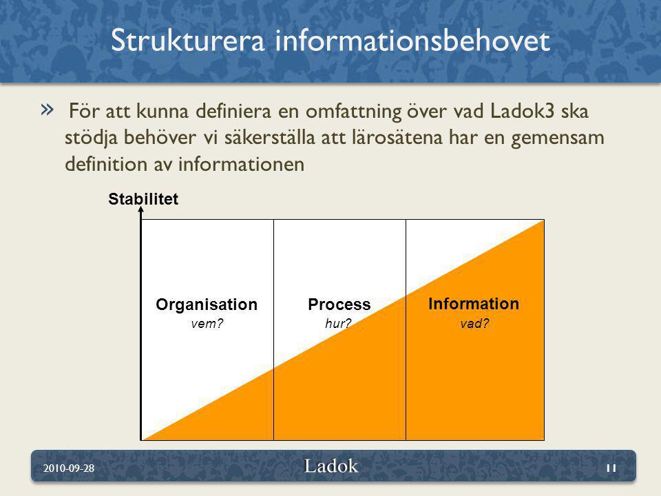 Strukturera informationsbehovet
