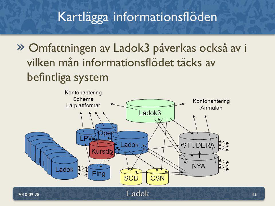 Kartlägga informationsflöden
