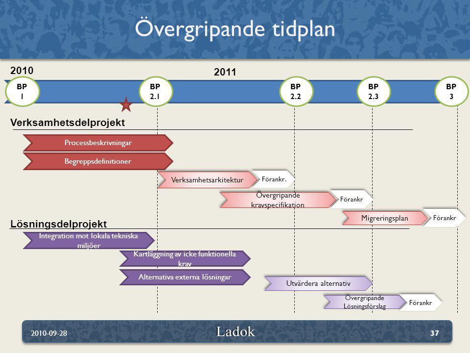 Övergripande tidplan 2010 2011 Verksamhetsdelprojekt