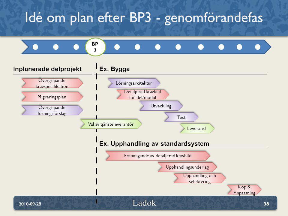 Idé om plan efter BP3 - genomförandefas