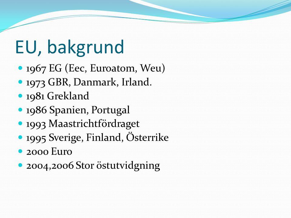EU, bakgrund 1967 EG (Eec, Euroatom, Weu) 1973 GBR, Danmark, Irland.