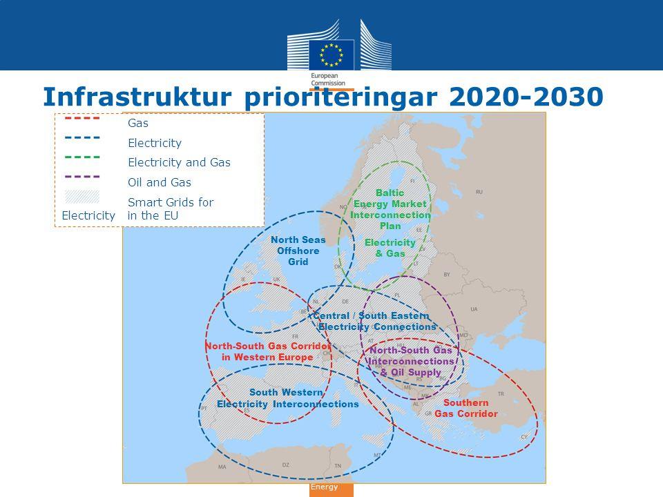 Infrastruktur prioriteringar 2020-2030