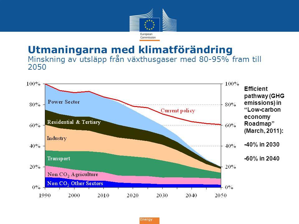 Utmaningarna med klimatförändring Minskning av utsläpp från växthusgaser med 80-95% fram till 2050