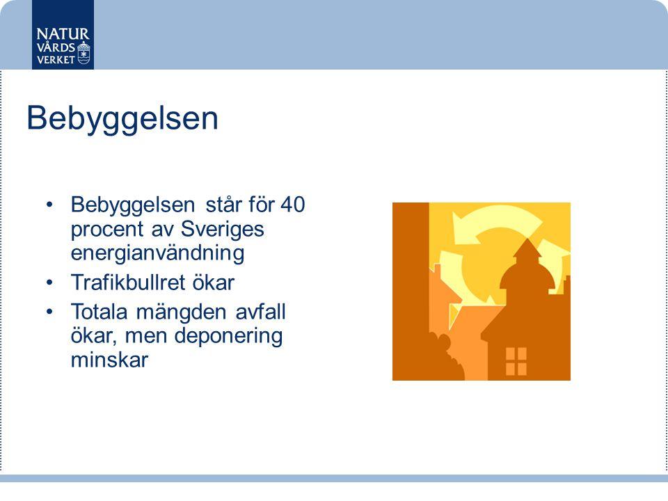Bebyggelsen Bebyggelsen står för 40 procent av Sveriges energianvändning. Trafikbullret ökar. Totala mängden avfall ökar, men deponering minskar.