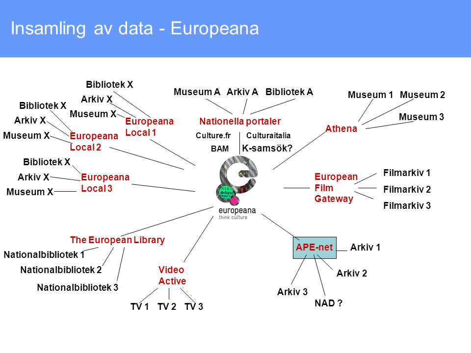 Insamling av data - Europeana