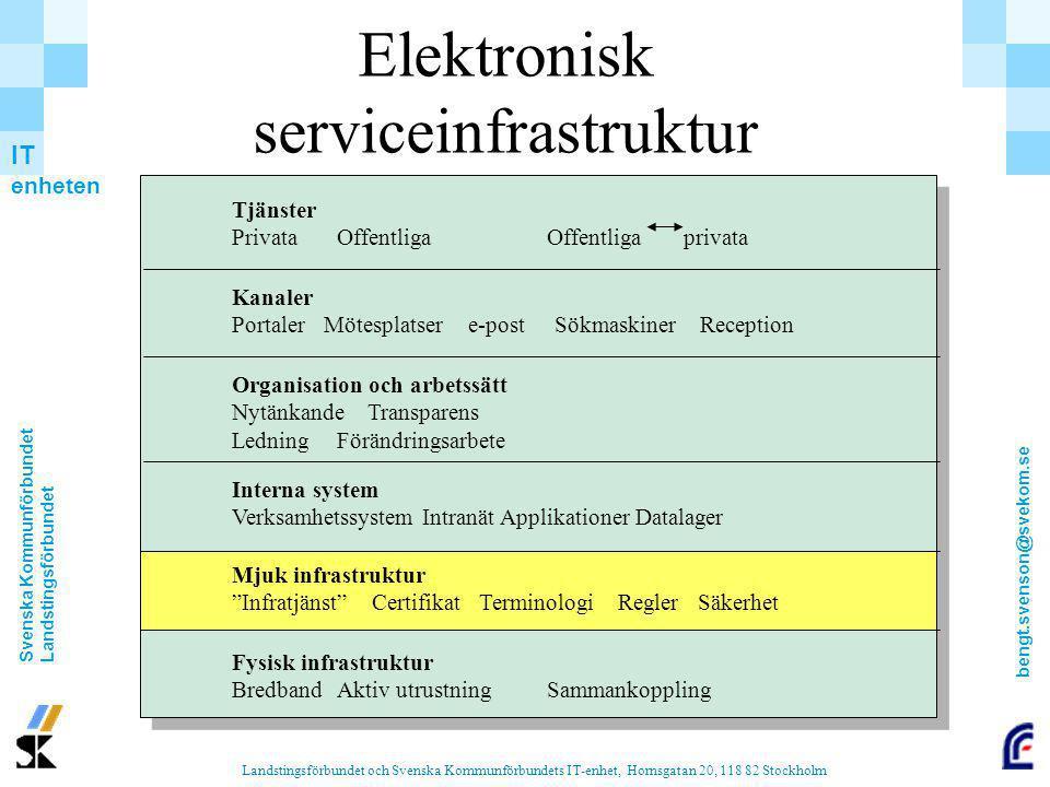 Elektronisk serviceinfrastruktur