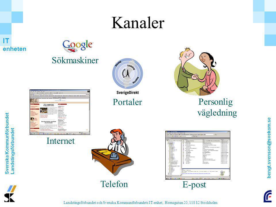 Kanaler Sökmaskiner Portaler Personlig vägledning Internet Telefon