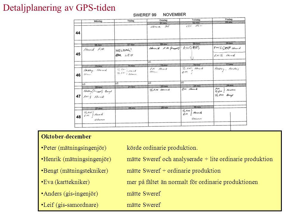 Detaljplanering av GPS-tiden