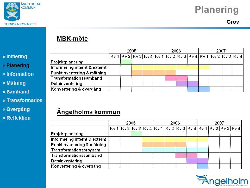 Planering MBK-möte Ängelholms kommun Grov Initiering Planering